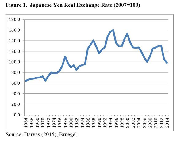 Tipo de cambio real del yen japonés (2007=100) Read more at https://www.project-syndicate.org/commentary/renminbi-appreciation-slow-chinese-growth-by-jeffrey-d-sachs-2015-10/spanish#g3ozSKC83RQymMfl.99