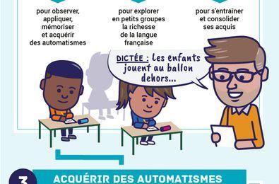 Education nationale: 4 priorités pour renforcer la maîtrise des fondamentaux.