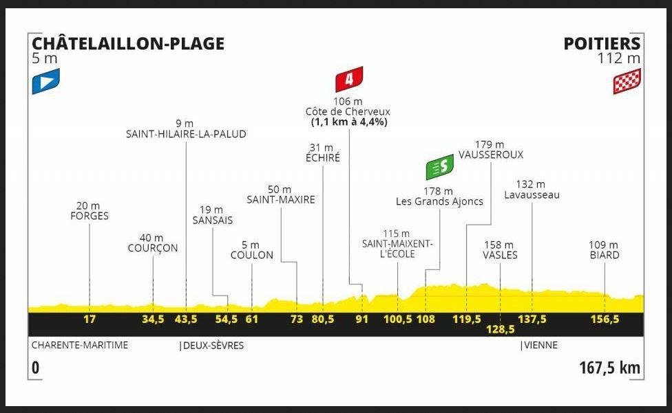 Tour de France : 11e Etape : Châtelaillon-Plage - Poitiers ce mercredi sur France TV et Eurosport !