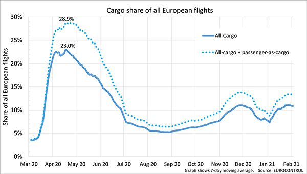 cargo share europe aerobernie