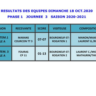 CHAMPIONNAT JOURNEE 3 PHASE 1 LE 18 OCTOBRE 2020