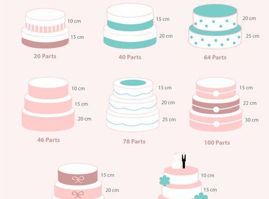 Nombre de part wedding cake