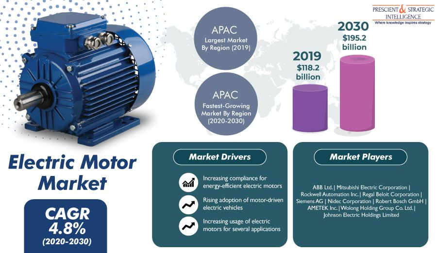 Which Attributes of AC Electric Motors are Making them Popular for Different Application? - pandsmarketresearch.over-blog.com