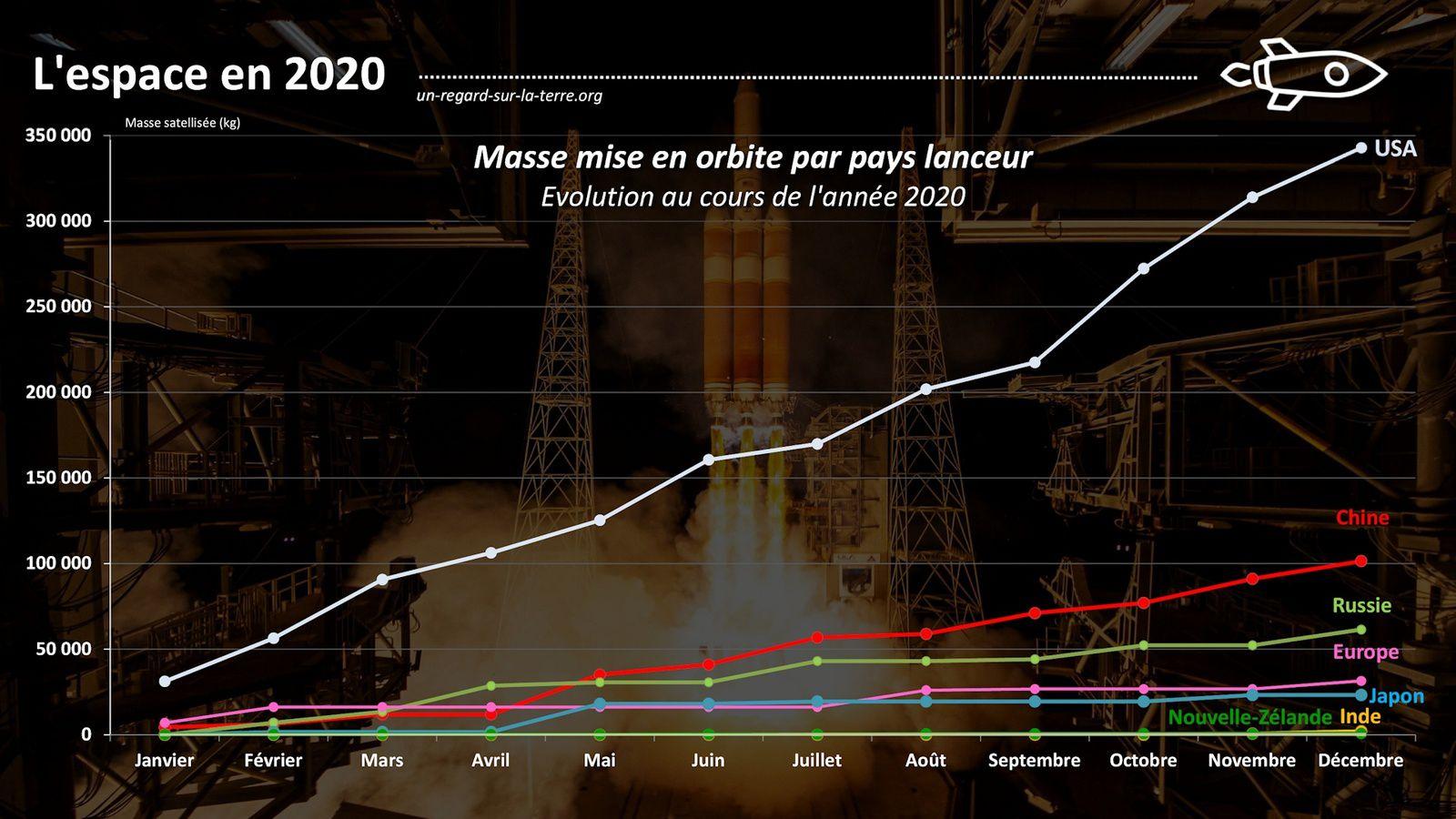Année spatiale 2020 - Lancements orbitaux - Pays lanceurs - Masse satellisée par mois - Mass in orbit - space activities worldwide - bilan des lancements - 2020 in space by the numbers - Chine - USA - Russie - Europe - Inde - Japon - Israël - Iran - Nouvelle-Zélande - Satellites mass
