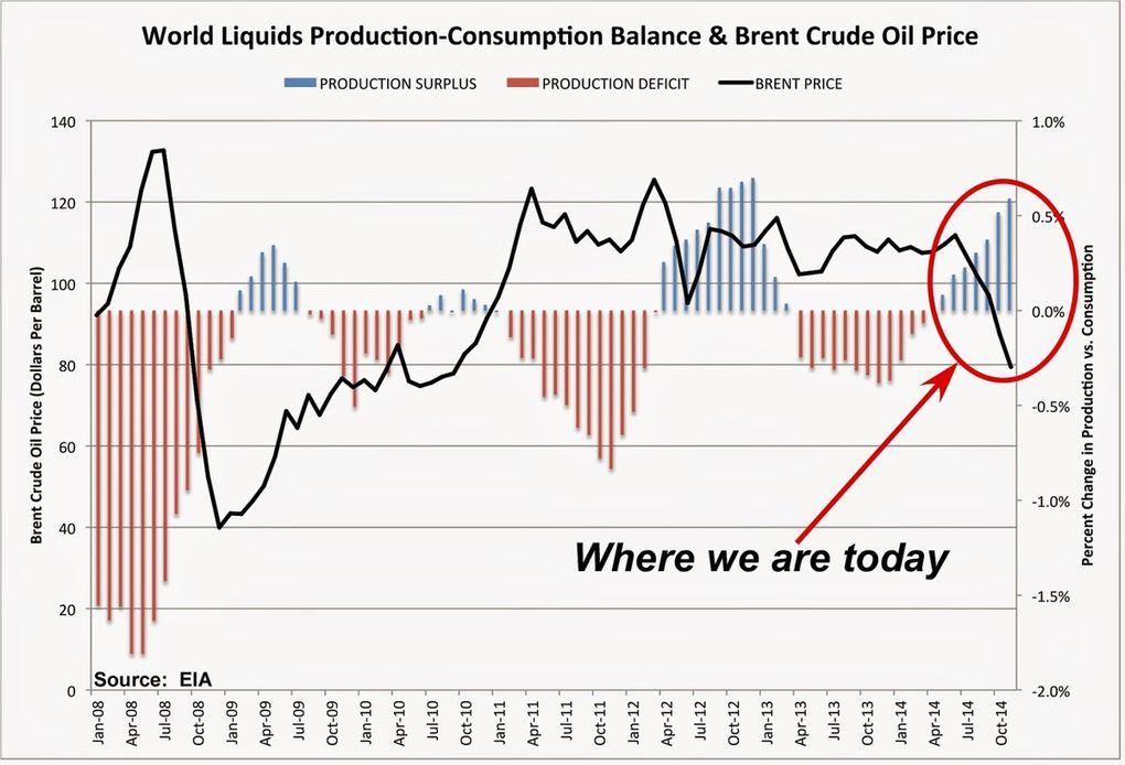 Pétrole: surproduction, chute des prix, bulle de schiste…