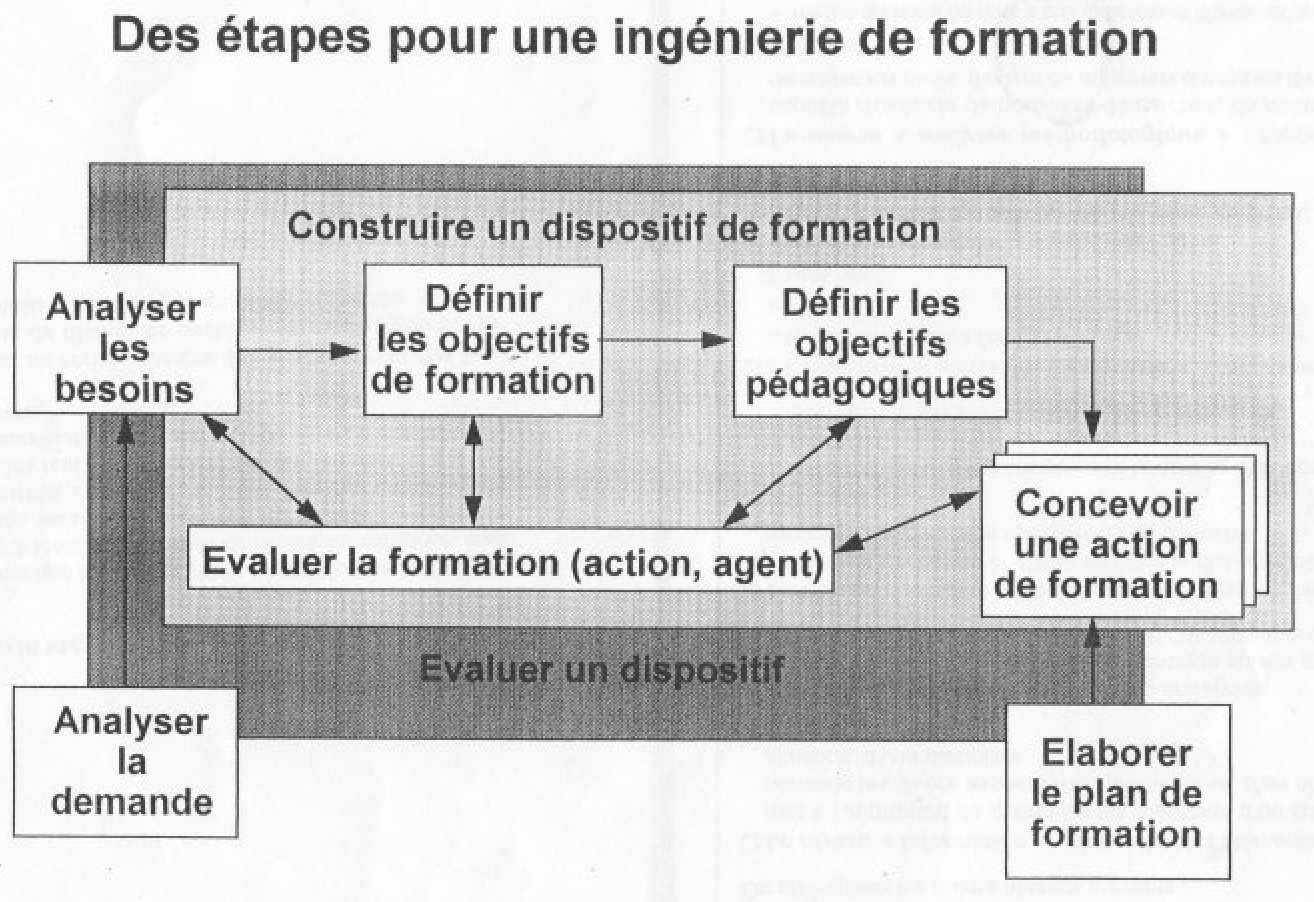 UE 24 version 20-21 : Les didactiques - Analyse des situations de formation, projet autoformation