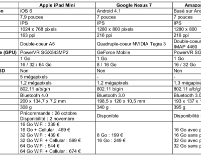 iPad mini, la contre-attaque d'Apple