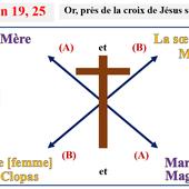 Marie de Magdala est la Mère de Jésus : la Preuve absolue - Marie appelée la Magdaléenne (Marie, Marie-Madeleine)