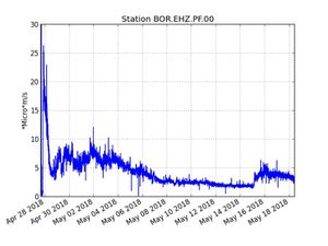 Piton de la Fournaise - Evolution of the RSAM (indicator of the volcanic tremor and the intensity of the eruption) between 20:00 (16:00 UTC) on April 27 and 15:00 (11:00 UTC) May 17 on the seismic station BOR (located at Mountain peak). - Illustration of the summit deformation over 2 months. Here is shown a baseline (variation of distance between two GPS receivers) crossing the crater Dolomieu. A rise is synonymous with elongation and therefore swelling of the volcano; conversely, a decrease is synonymous with contraction and therefore deflation of the volcano. Any periods colored in light pink correspond to eruptions. - a click to enlarge.