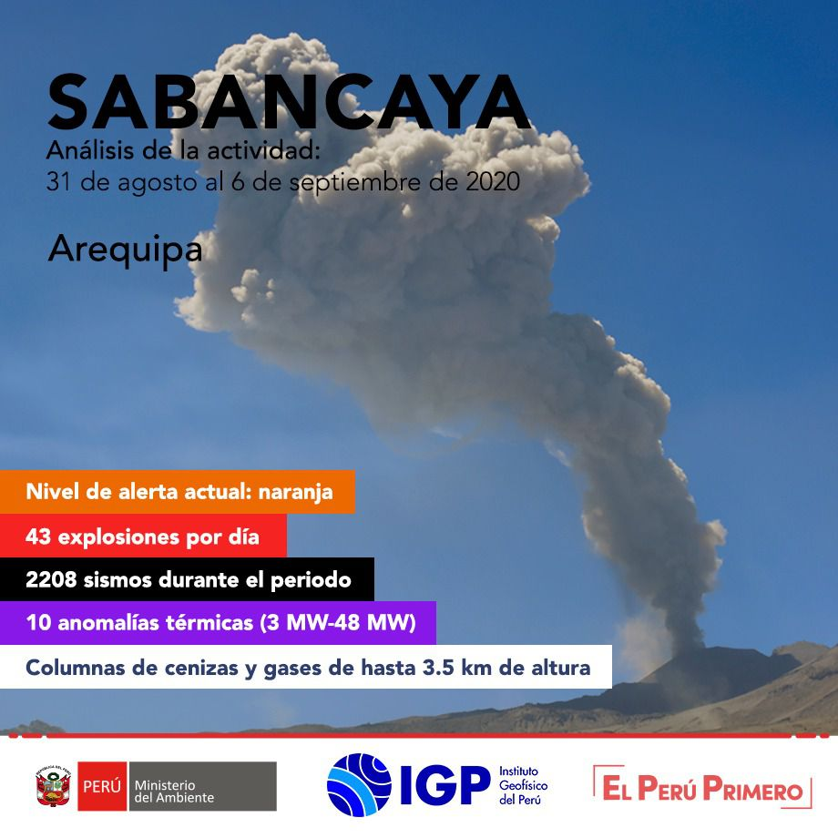Sabancaya - activity table from August 31 to September 6, 2020 - I.G. Peru