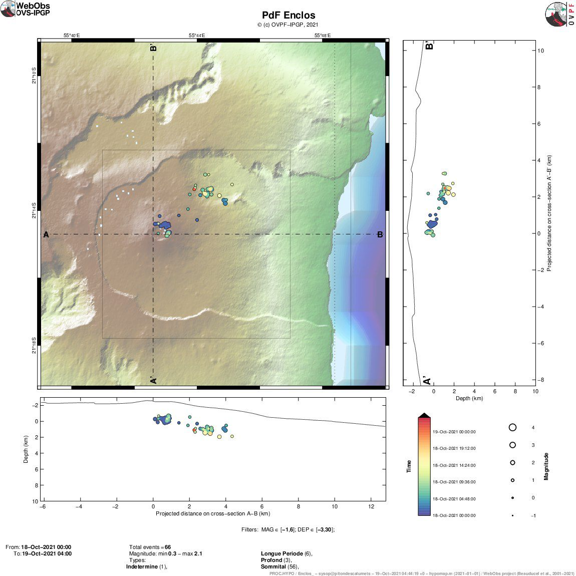 Piton de La Fournaise: Location map (epicenters) and north-south and east-west sections (showing the location in depth, hypocenters) of the earthquakes recorded and located by the OVPF-IPGP between 10/18/2021 and 19 / 10/2021 8h under the Piton de la Fournaise massif. Only a few characteristic earthquakes have been located at this time (© OVPF-IPGP)