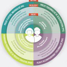 4 outils : PAI, PAP, PPRE, PPS