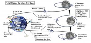 Planification préliminaire et objectifs pour la mission EM-2