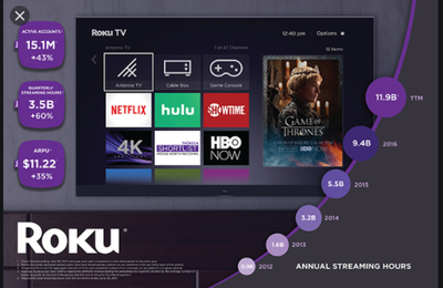 HOW TO ACTIVATE A ROKU DEVICE?