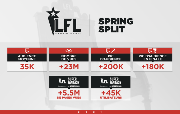 [ACTUALITE] Succès records pour les ligues françaises de League of Legends, la LFL et la Div2