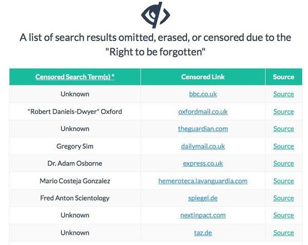 Vous voulez voir tous les sites bloqués par Google ? Maintenant, vous pouvez