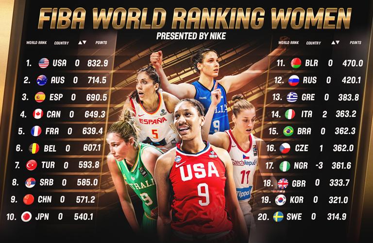 Mise à jour du 'FIBA World Ranking Women, présenté par Nike'