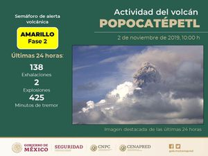 Popocatépetl - 02.11.2019 - summary of the last 24 hours activity and reminder of the alert Amarilla Fase 2 - Doc. Cenapred -  one click to enlarge
