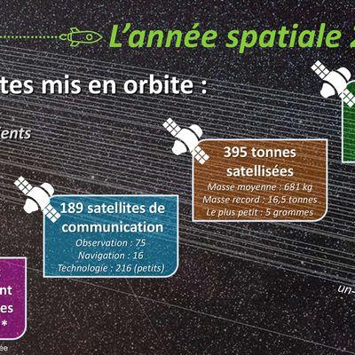 Retour sur l'année spatiale 2019 : les satellites mis en orbite