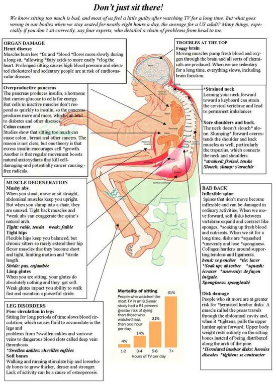 Health Correct body postures