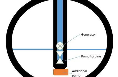Storing electricity under water