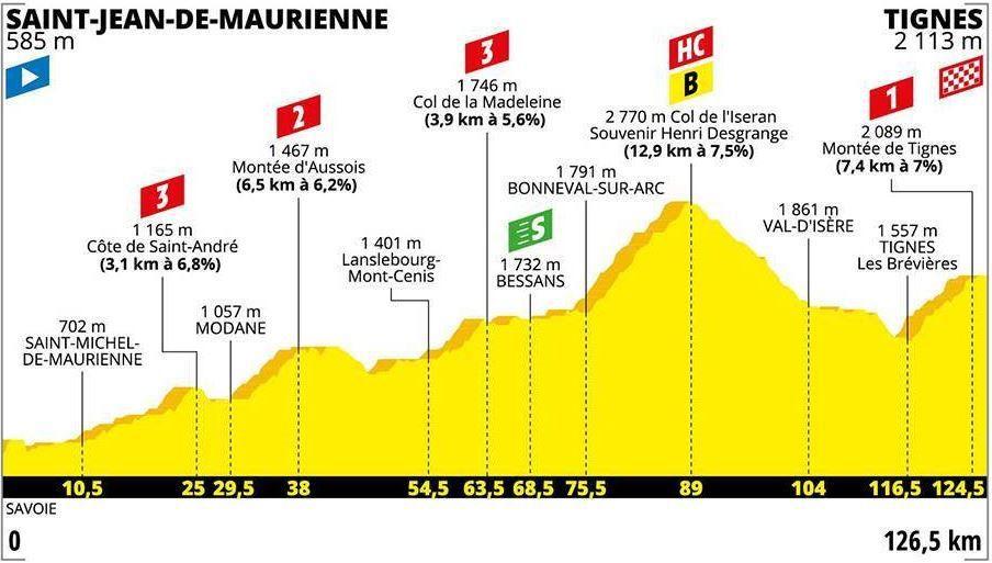 Tour de France cycliste 2019 : rendez-vous en Haute-Maurienne Vanoise !