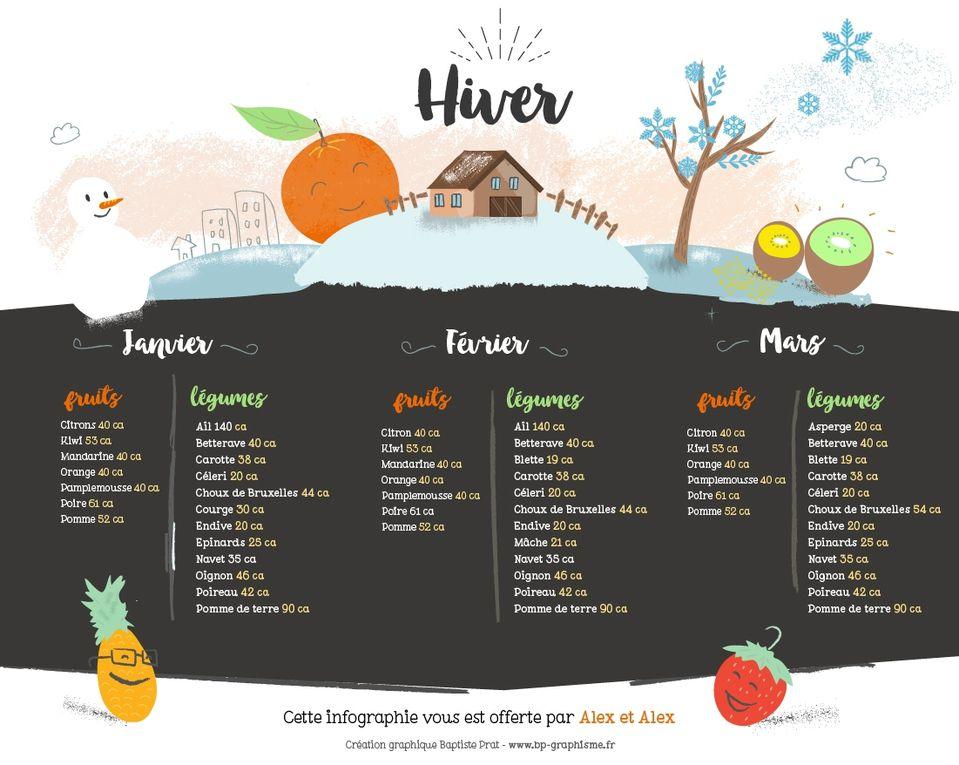 Fruits et légumes de saison: comment choisir?