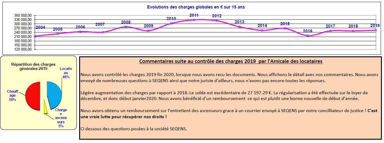 Charges 2019 - Tableau