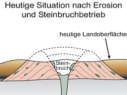 Site of Gebirgsstein Vulkankrater -  3. left, before erosion - 4. right, today situation - doc. Geotope Bayern