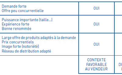 Analyser un contexte de communication