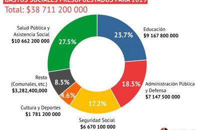 Pourquoi le budget cubain est-il essentiellement social ?