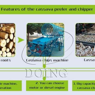 Technology for cassava chips processing machine