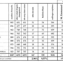 Présidentielle : résultats sur Morangis
