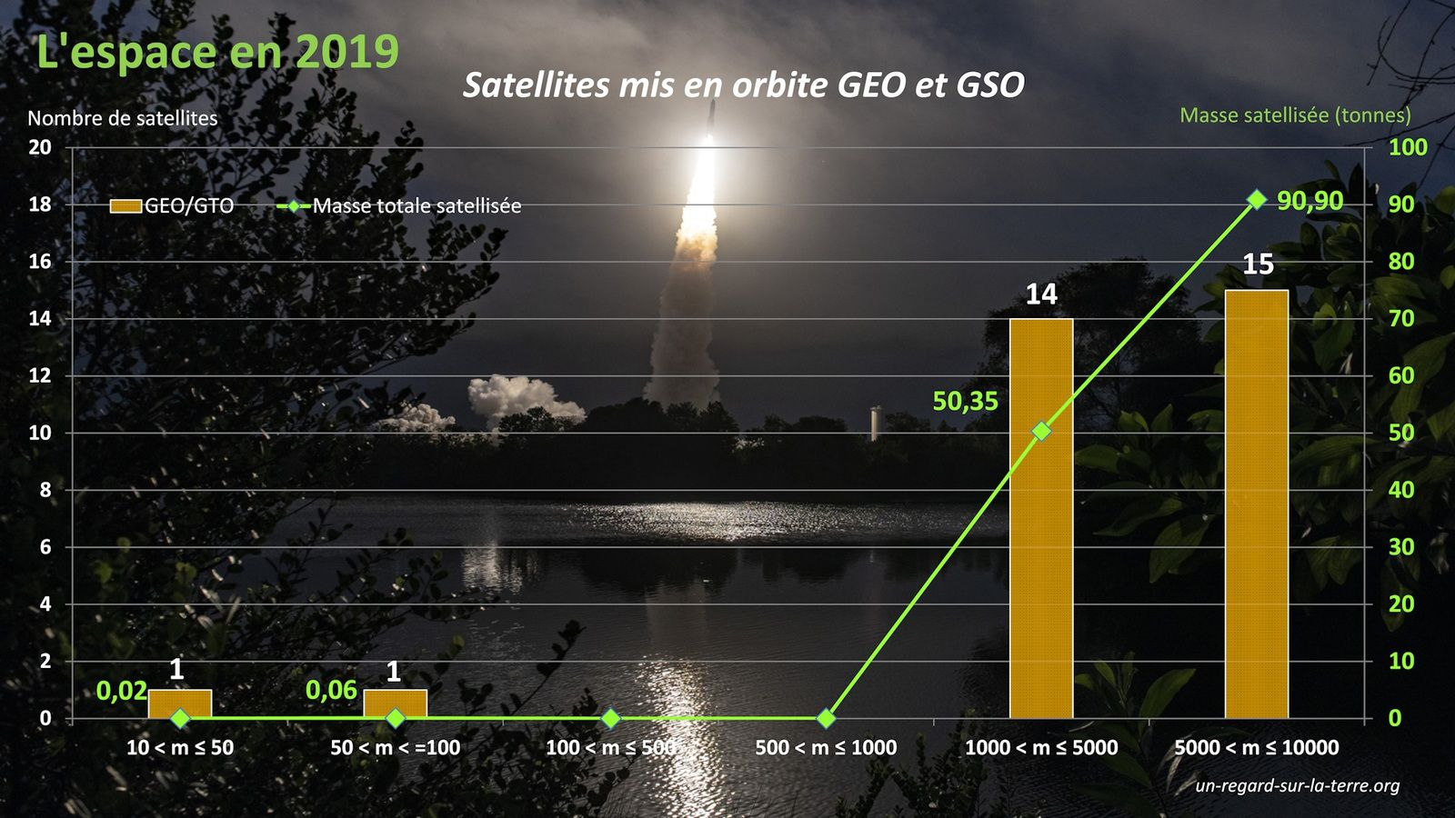 Année spatiale 2019 - Bilan des satellites 2019 - Orbite géostationnaire et géosynchone - GEO - Geostationary and geosynchnous Orbit - Nombre de satellites mis en orbite basse  - Masse satellisée par gamme de masse  - communications - meteorology - navigation
