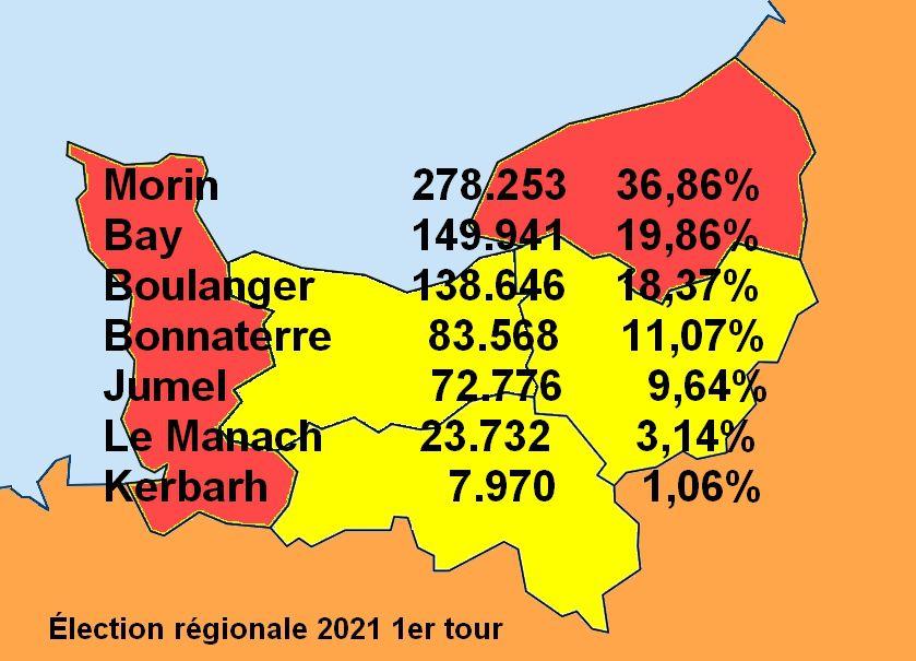 Elections régionales, des résultats