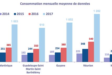 Observatoire 2017 - ARCEP : Consommation mensuelle moyenne de données (Outre-Mer)