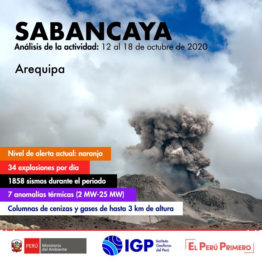 Sabancaya - summary of the activity between 12 and 18 October 2020 - Doc. IGP