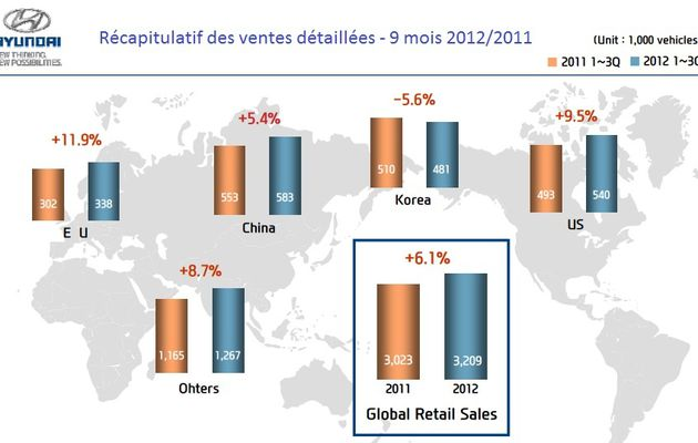Hyundai cartonne même en Europe