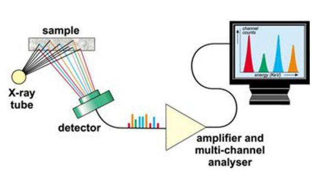 La microscopie électronique à balayage et à transmission révèle la présence d'oxyde de graphène dans les vaccins contre le CoV-19
