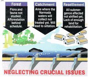 Proyecto hidroeléctrico Sardar Sarovar // Desastre anunciado en India