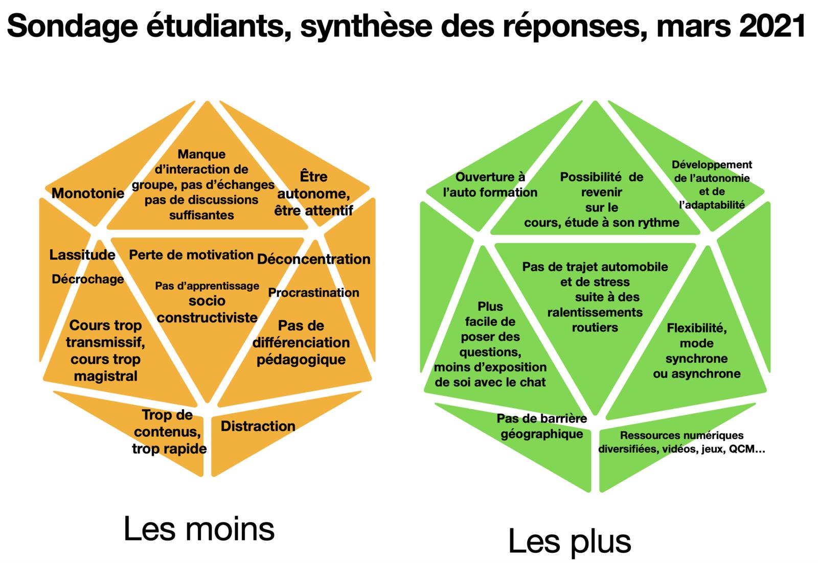 Colloque international en éducation, Montréal 2021 : Retour d'expérience sur le cours à distance