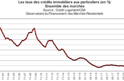 Pret immobilier avril 2019