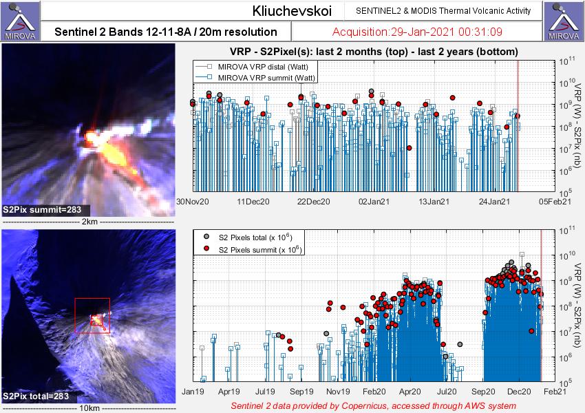 Klyuchevskoy  - anomalies thermiques au 29.01.2021  / 00h31 - Doc. Sentinel 2 - MIROVA_Last