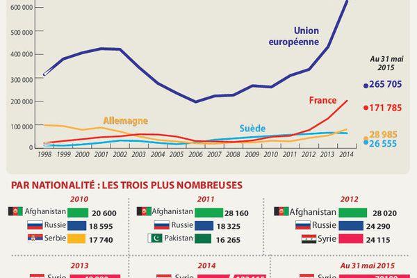 Publication des données de l'ofpra en 2015 sur les demandeurs d'asile