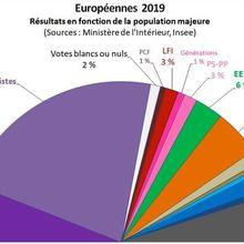 Élections européennes : épilogue