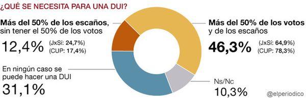 Solo el 12% de catalanes apoyan la DECLARACIÒN UNILATERAL DE INDEPENDENCIA sin que haya mayoría de votos