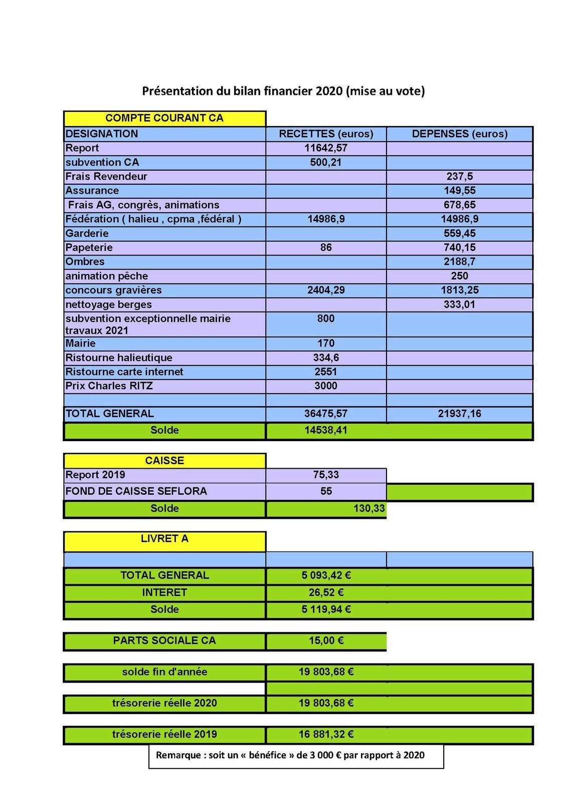 Compte rendu et procès verbal des assemblées générales ordinaire et extraordinaire du 27 février 2021