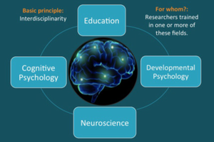 5ème Colloque bisannuel SIG 22 Neuroscience et Education - Appel à contributions - 4-6 juin 2018