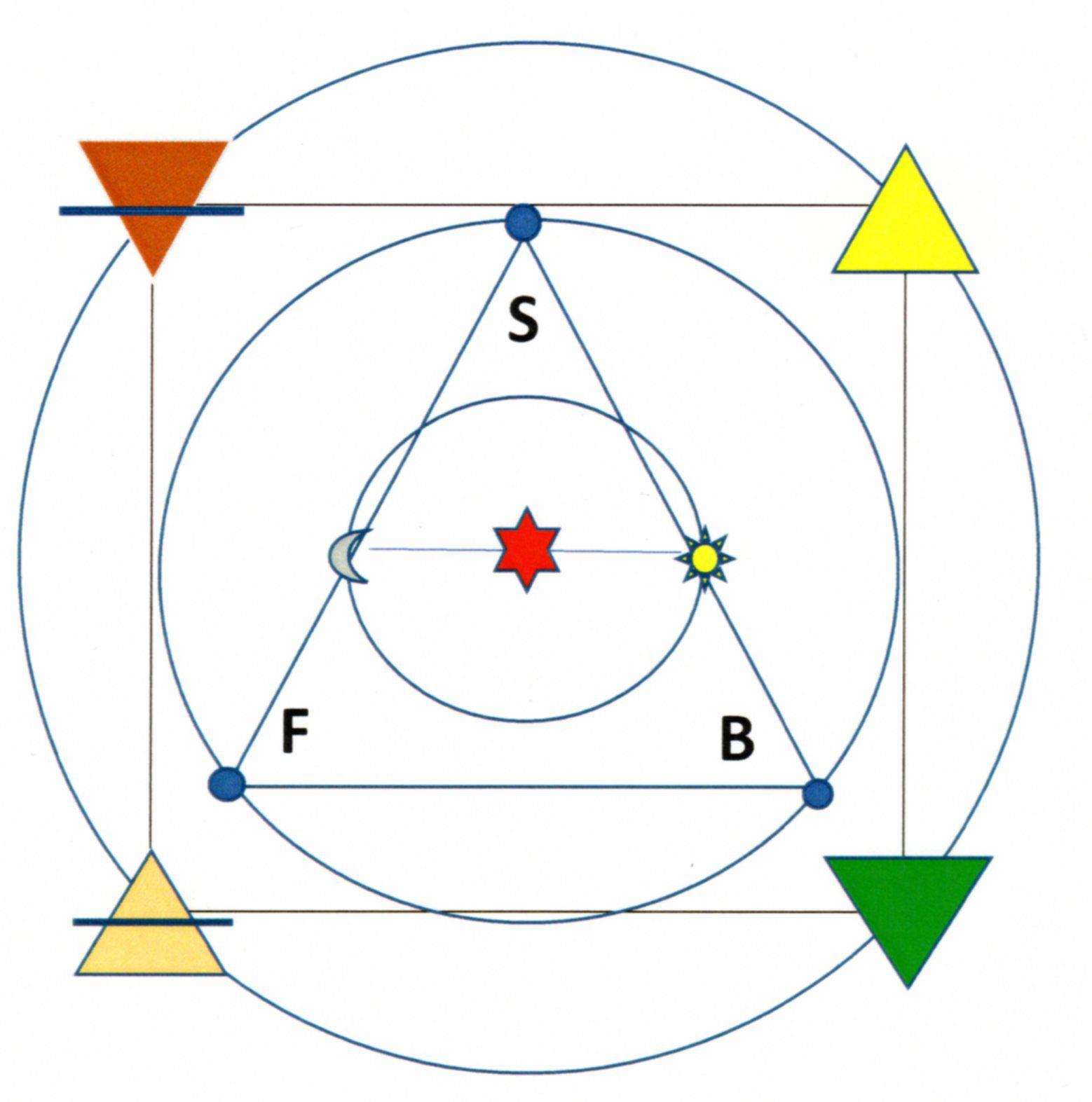 Tétractys en Décade concentrique en loge, plusieurs versions possibles