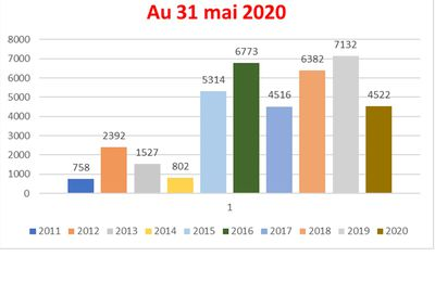 623 visiteurs uniques sur ce blog en mai 2020